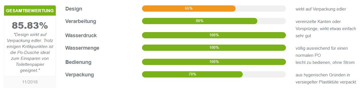HappyPo - mobiles Bidet Erfahrungen & Testergebnisse